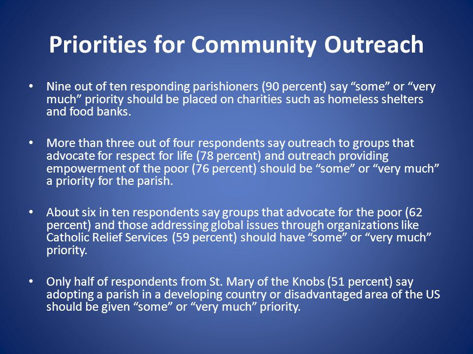 Priorities for Community Outreach Nine out of ten responding parishioners (90 percent) say some or very much priority should be placed on charities such as homeless shelters and food banks.