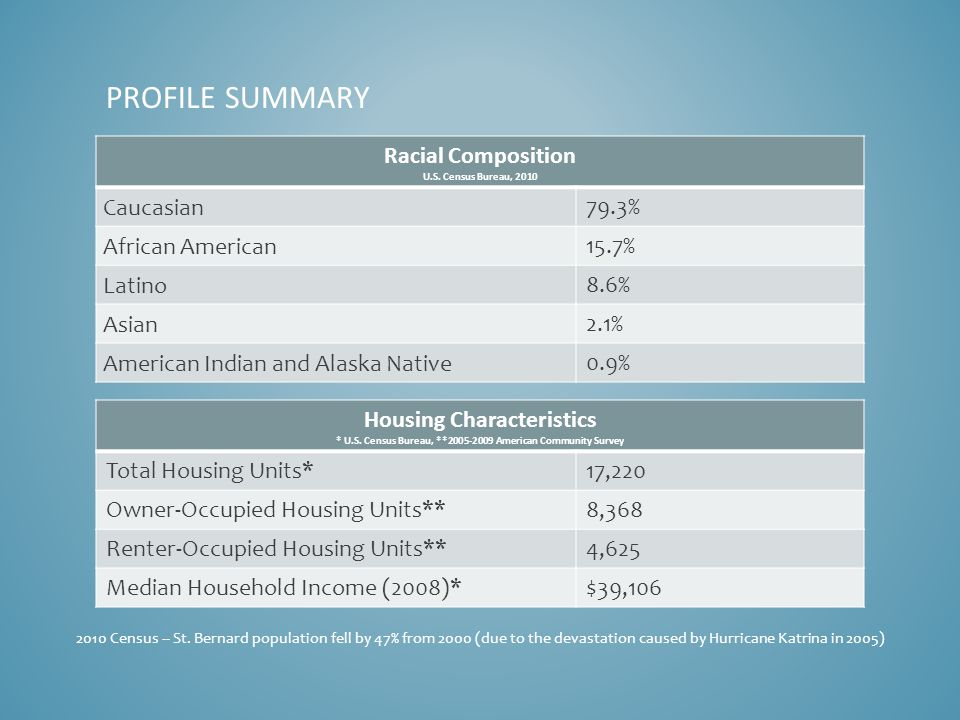 PROFILE SUMMARY Housing Characteristics * U.S.