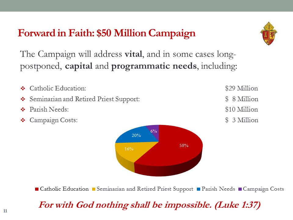The Campaign will address vital, and in some cases long- postponed, capital and programmatic needs, including:  Catholic Education:$29 Million  Semi