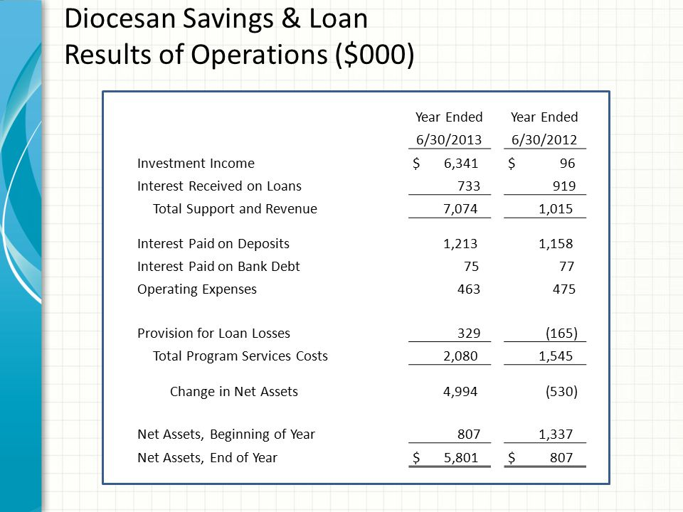 Diocesan Savings & Loan Results of Operations ($000) Year Ended 6/30/20136/30/2012 Investment Income $ 6,341 $ 96 Interest Received on Loans 733 919 T