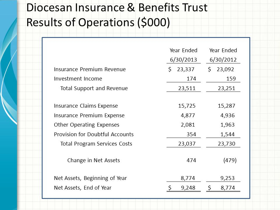 Diocesan Insurance & Benefits Trust Results of Operations ($000) Year Ended 6/30/20136/30/2012 Insurance Premium Revenue $ 23,337 $ 23,092 Investment