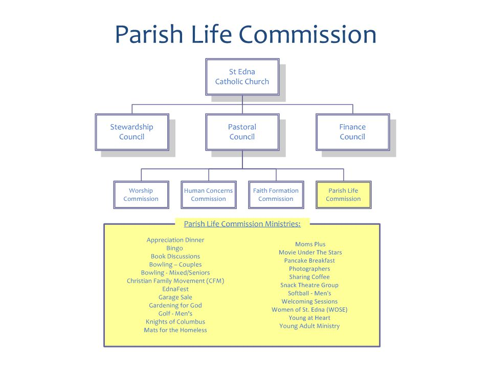 Parish Life Commission