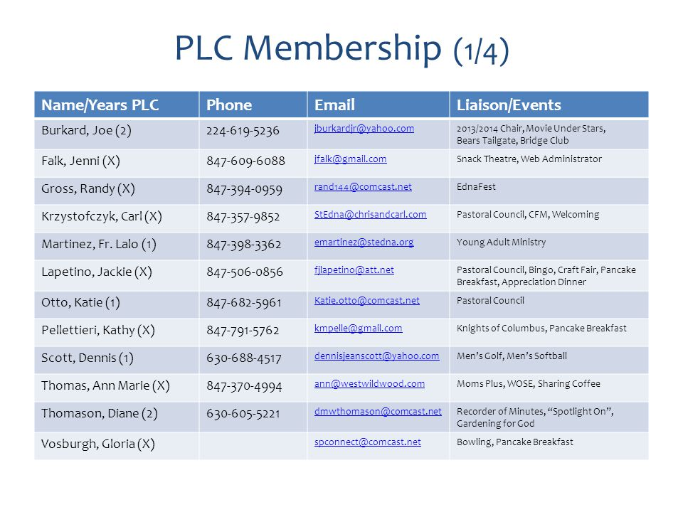 PLC Membership (1/4) Name/Years PLCPhoneEmailLiaison/Events Burkard, Joe (2)224-619-5236 jburkardjr@yahoo.com2013/2014 Chair, Movie Under Stars, Bears Tailgate, Bridge Club Falk, Jenni (X)847-609-6088 jfalk@gmail.comSnack Theatre, Web Administrator Gross, Randy (X)847-394-0959 rand144@comcast.netEdnaFest Krzystofczyk, Carl (X)847-357-9852 StEdna@chrisandcarl.comPastoral Council, CFM, Welcoming Martinez, Fr.