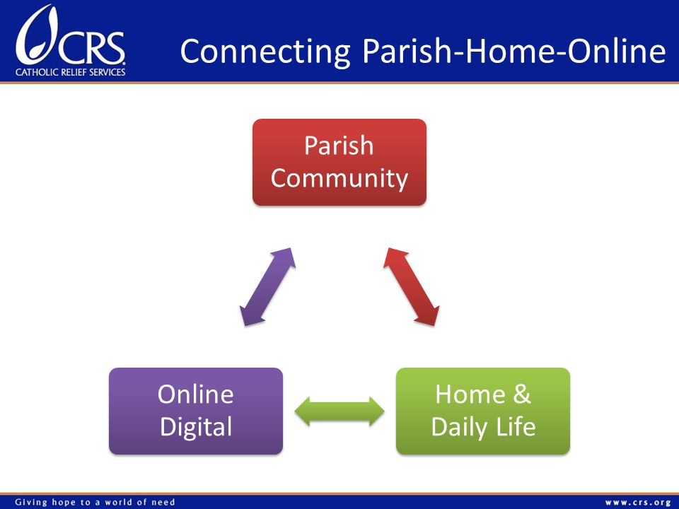 Connecting Parish-Home-Online Parish Community Home & Daily Life Online Digital