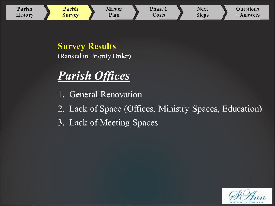 Parish History Master Plan Phase 1 Costs Next Steps Parish Survey Questions + Answers Survey Results (Ranked in Priority Order) Parish Offices 1.