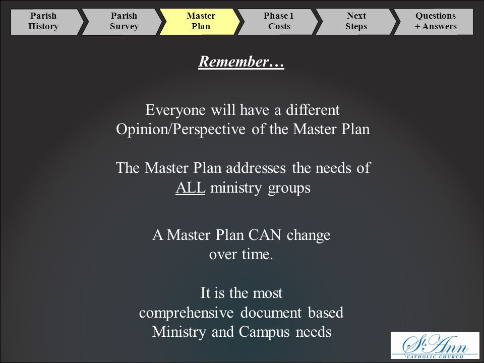 Parish History Master Plan Phase 1 Costs Next Steps Parish Survey Questions + Answers Remember… Everyone will have a different Opinion/Perspective of the Master Plan The Master Plan addresses the needs of ALL ministry groups A Master Plan CAN change over time.