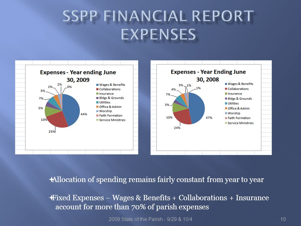  Allocation of spending remains fairly constant from year to year  Fixed Expenses – Wages & Benefits + Collaborations + Insurance account for more than 70% of parish expenses 102009 State of the Parish - 9/29 & 10/4