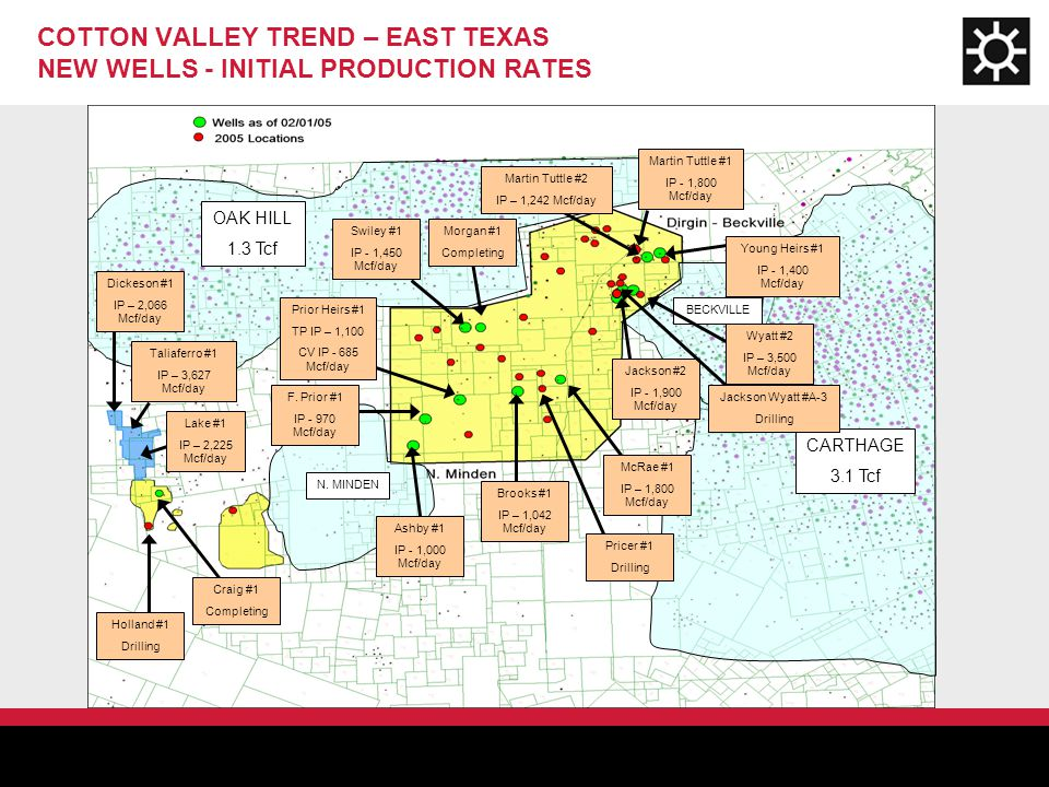 COTTON VALLEY TREND – EAST TEXAS NEW WELLS - INITIAL PRODUCTION RATES Prior Heirs #1 TP IP – 1,100 CV IP - 685 Mcf/day Martin Tuttle #1 IP - 1,800 Mcf/day Jackson #2 IP - 1,900 Mcf/day Ashby #1 IP - 1,000 Mcf/day Swiley #1 IP - 1,450 Mcf/day BECKVILLE N.