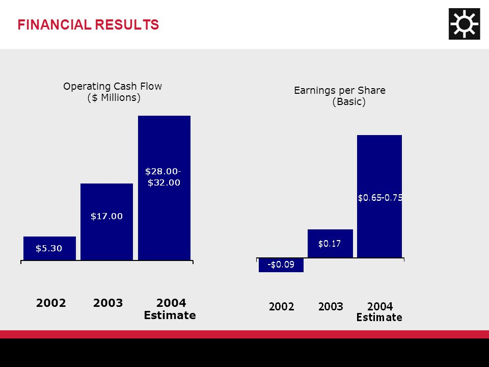 FINANCIAL RESULTS Operating Cash Flow ($ Millions) Earnings per Share (Basic) 200220042003 Estimate