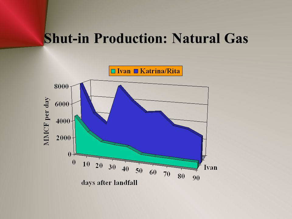 Shut-in Production: Natural Gas