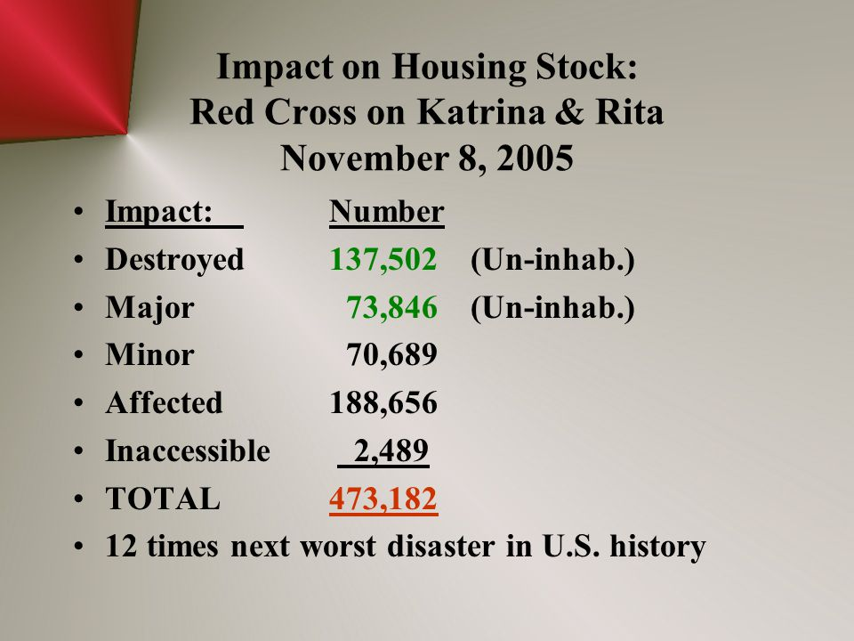 Impact on Housing Stock: Red Cross on Katrina & Rita November 8, 2005 Impact:Number Destroyed137,502 (Un-inhab.) Major 73,846 (Un-inhab.) Minor 70,689
