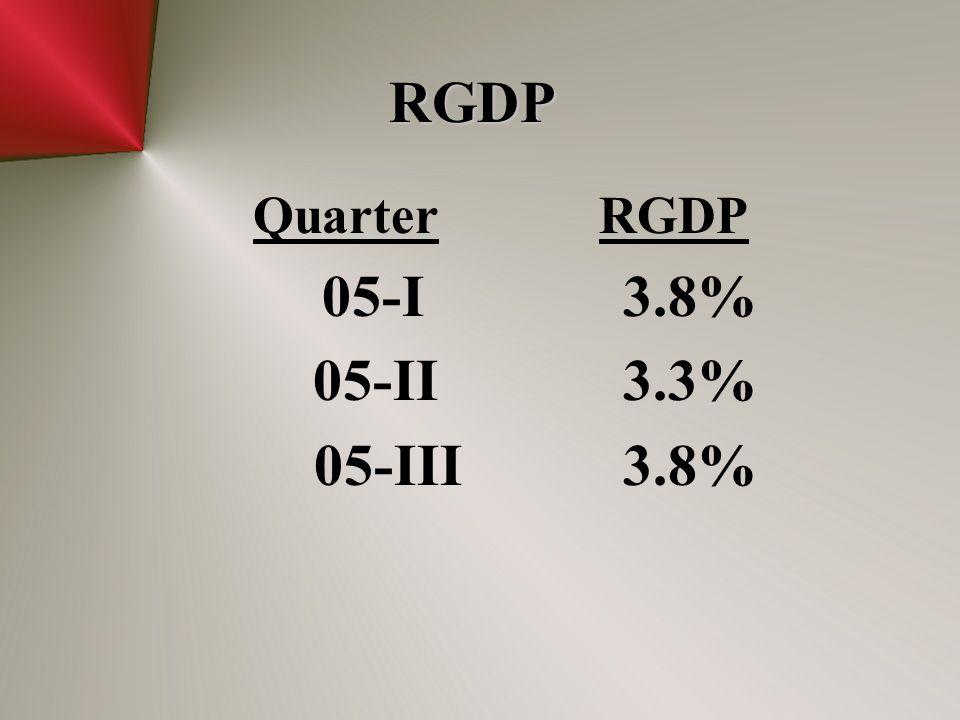 RGDP Quarter RGDP 05-I 3.8% 05-II 3.3% 05-III 3.8%