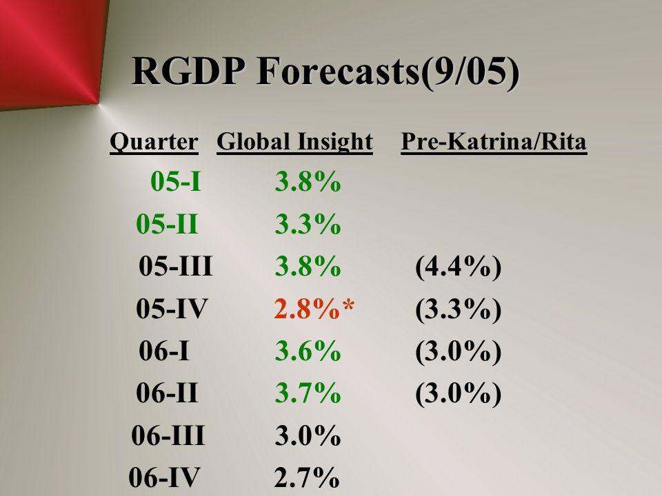 RGDP Forecasts(9/05) QuarterGlobal Insight Pre-Katrina/Rita 05-I 3.8% 05-II 3.3% 05-III 3.8%(4.4%) 05-IV 2.8%* (3.3%) 06-I 3.6%(3.0%) 06-II 3.7%(3.0%) 06-III 3.0% 06-IV 2.7%