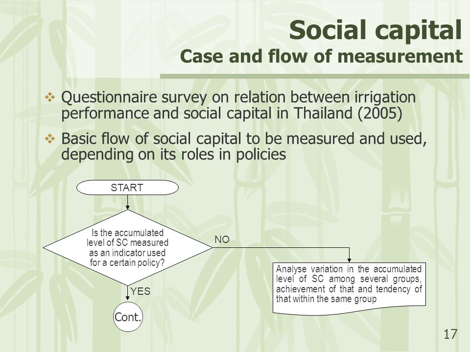 17 Social capital Case and flow of measurement  Questionnaire survey on relation between irrigation performance and social capital in Thailand (2005)  Basic flow of social capital to be measured and used, depending on its roles in policies Analyse variation in the accumulated level of SC among several groups, achievement of that and tendency of that within the same group NO START Is the accumulated level of SC measured as an indicator used for a certain policy.