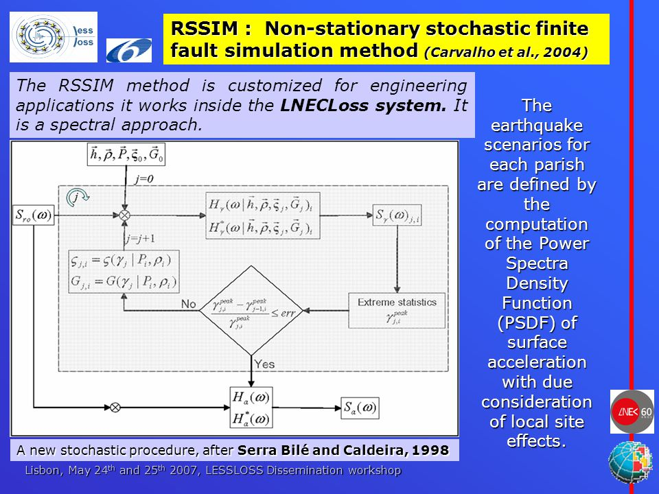 Lisbon, May 24 th and 25 th 2007, LESSLOSS Dissemination workshop RSSIM : Non-stationary stochastic finite fault simulation method (Carvalho et al., 2004) The RSSIM method is customized for engineering applications it works inside the LNECLoss system.
