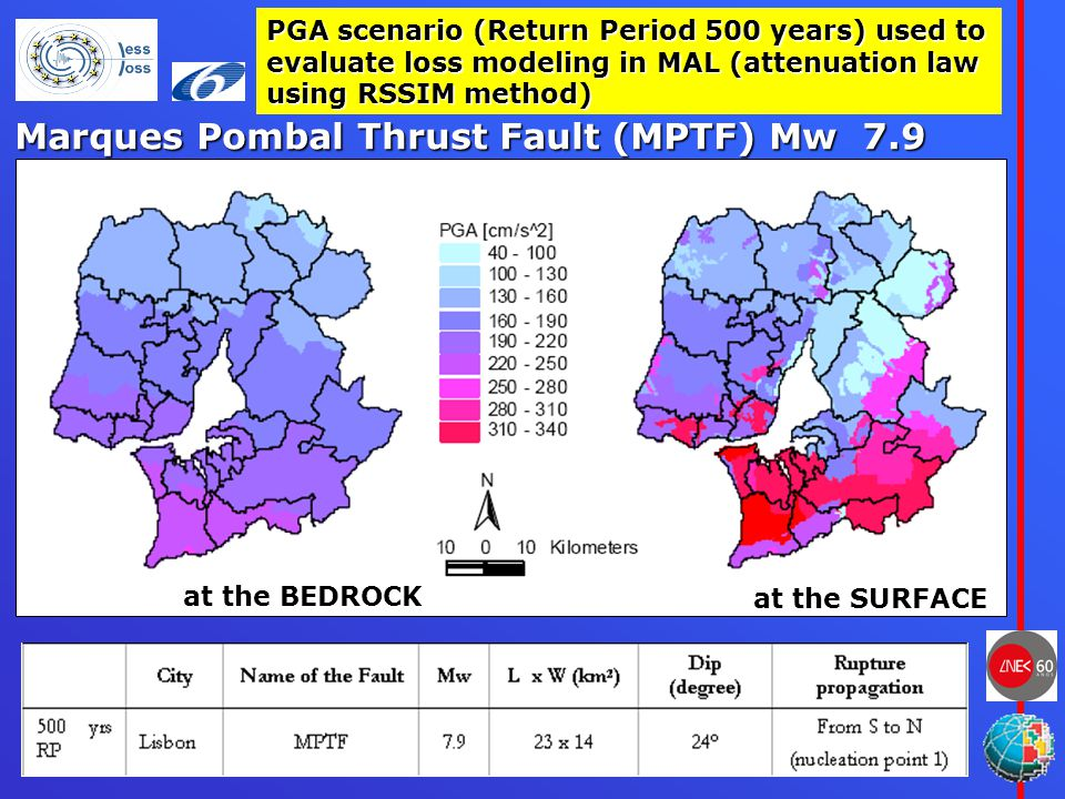 Lisbon, May 24 th and 25 th 2007, LESSLOSS Dissemination workshop PGA scenario (Return Period 500 years) used to evaluate loss modeling in MAL (attenu