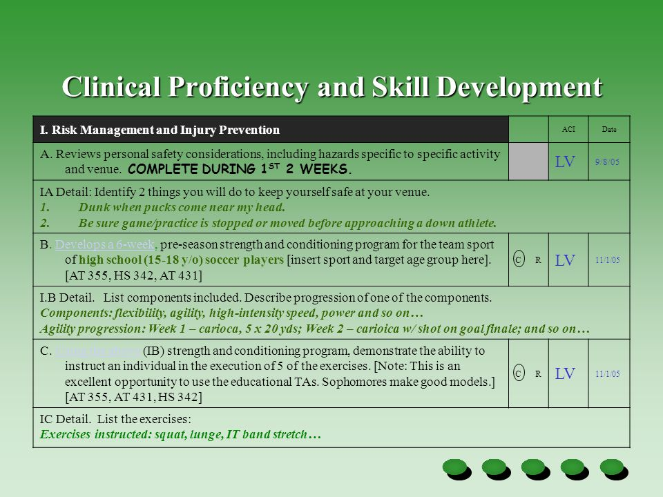 Clinical Proficiency and Skill Development I. Risk Management and Injury Prevention ACIDate A.