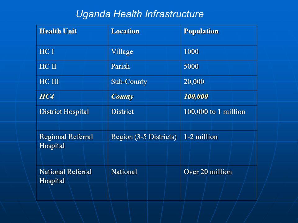 Uganda Health Infrastructure Health Unit LocationPopulation HC I Village1000 HC II Parish5000 HC III Sub-County20,000 HC4County100,000 District Hospit
