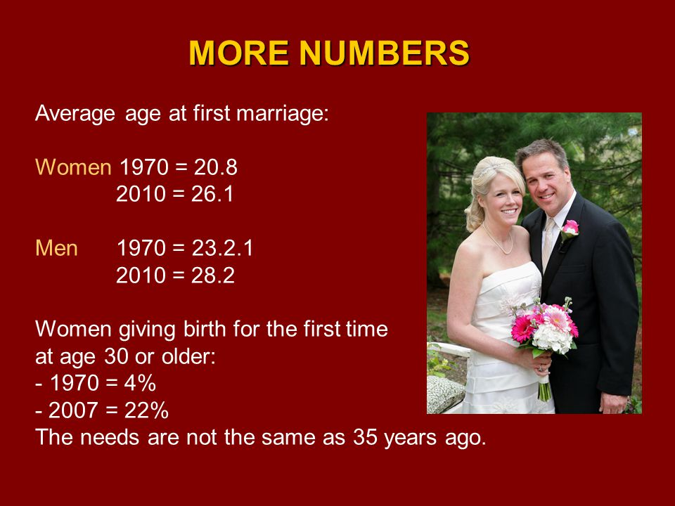 Average age at first marriage: Women 1970 = 20.8 2010 = 26.1 Men 1970 = 23.2.1 2010 = 28.2 Women giving birth for the first time at age 30 or older: - 1970 = 4% - 2007 = 22% The needs are not the same as 35 years ago.