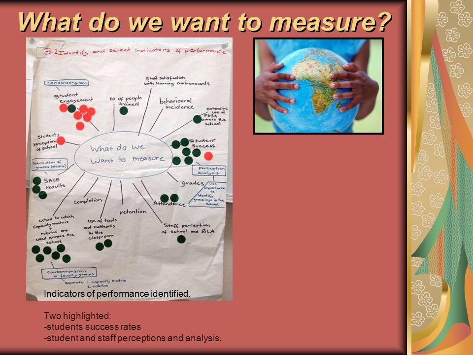 Lotus Diagram-Quality Learning Tool