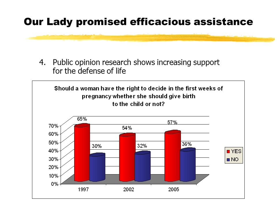 Our Lady promised efficacious assistance 4. Public opinion research shows increasing support for the defense of life