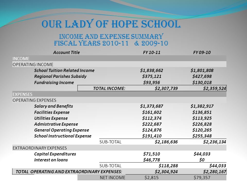 Our Lady of Hope School Income and Expense Summary Fiscal Years 2010-11 & 2009-10 Account TitleFY 10-11FY 09-10 INCOME OPERATING INCOME School Tuition Related Income$1,838,662$1,801,808 Regional Parishes Subsidy$375,121$427,698 Fundraising Income$93,956$130,018 TOTAL INCOME:$2,307,739$2,359,524 EXPENSES OPERATING EXPENSES Salary and Benefits$1,373,687$1,382,917 Facilities Expense$161,602$136,851 Utilities Expense$112,374$113,925 Admistrative Expense$222,687$226,828 General Operating Expense$124,876$120,265 School Instructional Expense$191,410$255,348 SUB-TOTAL$2,186,636$2,236,134 EXTRAORDINARY EXPENSES Capital Expenditures$71,510$44,033 Interest on loans$46,778$0 SUB-TOTAL$118,288$44,033 TOTAL OPERATING AND EXTRAORDINARY EXPENSES:$2,304,924$2,280,167 NET INCOME$2,815$79,357