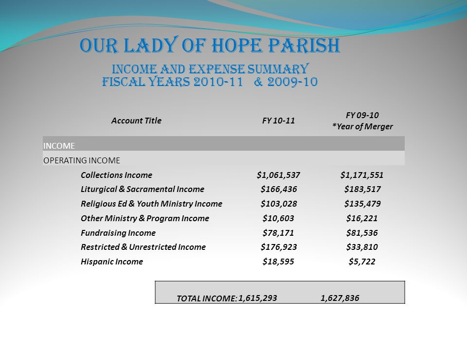 Our Lady of Hope Parish Income and Expense Summary Fiscal Years 2010-11 & 2009-10 Account TitleFY 10-11 FY 09-10 *Year of Merger INCOME OPERATING INCOME Collections Income$1,061,537$1,171,551 Liturgical & Sacramental Income$166,436$183,517 Religious Ed & Youth Ministry Income$103,028$135,479 Other Ministry & Program Income$10,603$16,221 Fundraising Income$78,171$81,536 Restricted & Unrestricted Income$176,923$33,810 Hispanic Income$18,595$5,722 TOTAL INCOME: 1,615,293 1,627,836