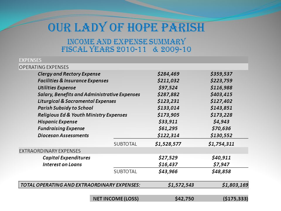 Our Lady of Hope Parish Income and Expense Summary Fiscal Years 2010-11 & 2009-10 EXPENSES OPERATING EXPENSES Clergy and Rectory Expense$284,469$359,537 Facilities & Insurance Expenses$211,032$223,759 Utilities Expense$97,524$116,988 Salary, Benefits and Administrative Expenses$287,882$403,415 Liturgical & Sacramental Expenses$123,231$127,402 Parish Subsidy to School$133,014$143,851 Religious Ed & Youth Ministry Expenses$173,905$173,228 Hispanic Expense$33,911$4,943 Fundraising Expense$61,295$70,636 Diocesan Assessments$122,314$130,552 SUBTOTAL$1,528,577$1,754,311 EXTRAORDINARY EXPENSES Capital Expenditures$27,529$40,911 Interest on Loans$16,437$7,947 SUBTOTAL$43,966$48,858 TOTAL OPERATING AND EXTRAORDINARY EXPENSES:$1,572,543$1,803,169 NET INCOME (LOSS)$42,750($175,333)