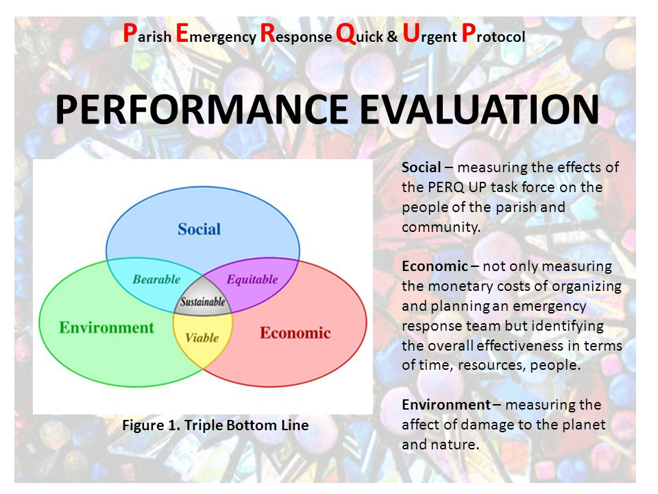 PERFORMANCE EVALUATION Figure 1. Triple Bottom Line P arish E mergency R esponse Q uick & U rgent P rotocol Social – measuring the effects of the PERQ