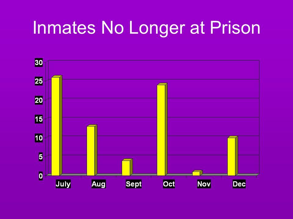 Inmates No Longer at Prison