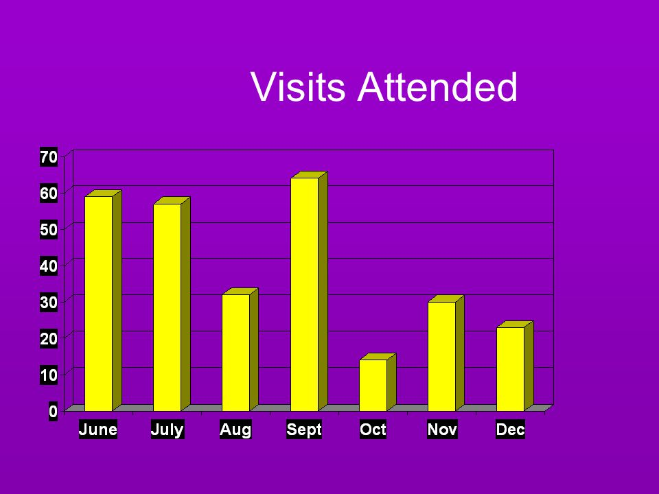 Visits Attended