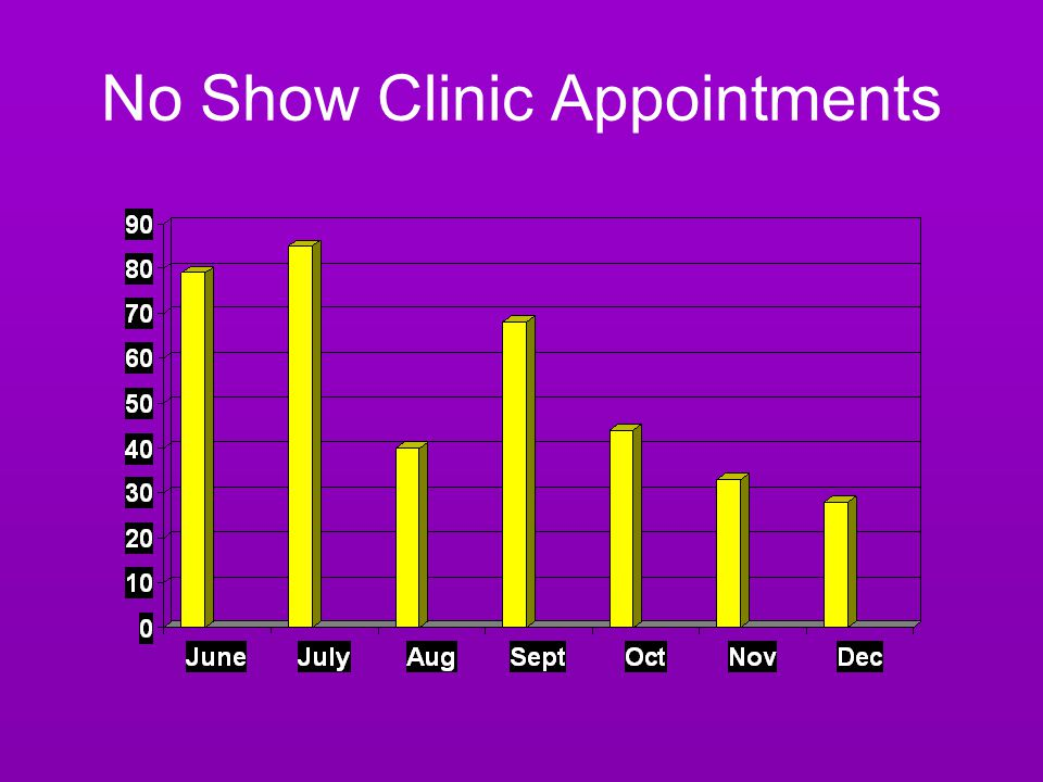 No Show Clinic Appointments