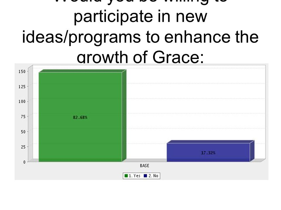 Would you be willing to participate in new ideas/programs to enhance the growth of Grace: