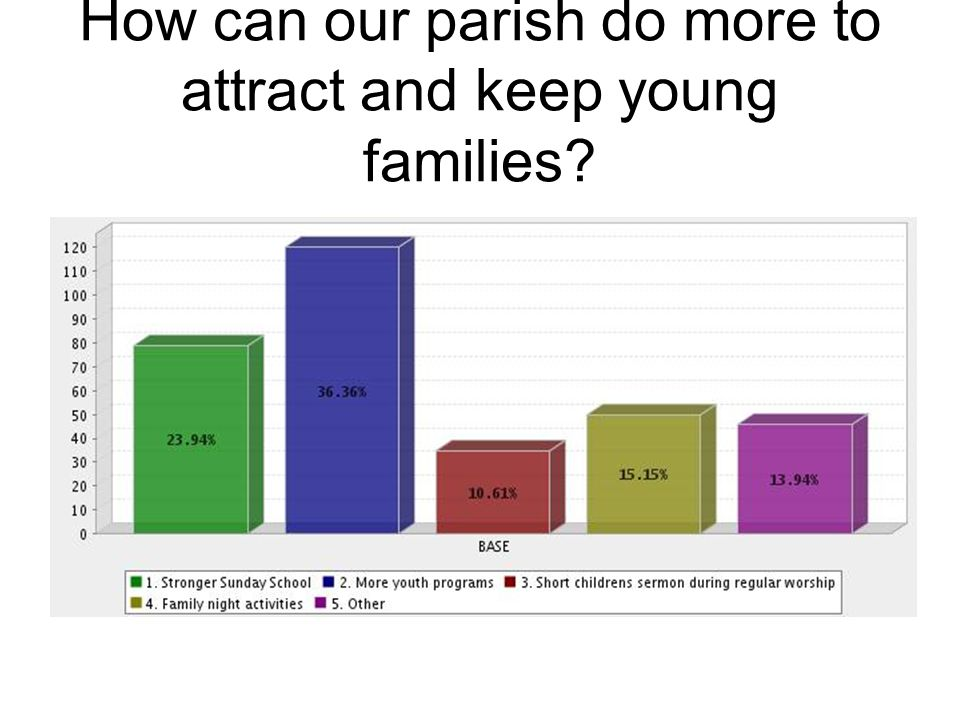 How can our parish do more to attract and keep young families
