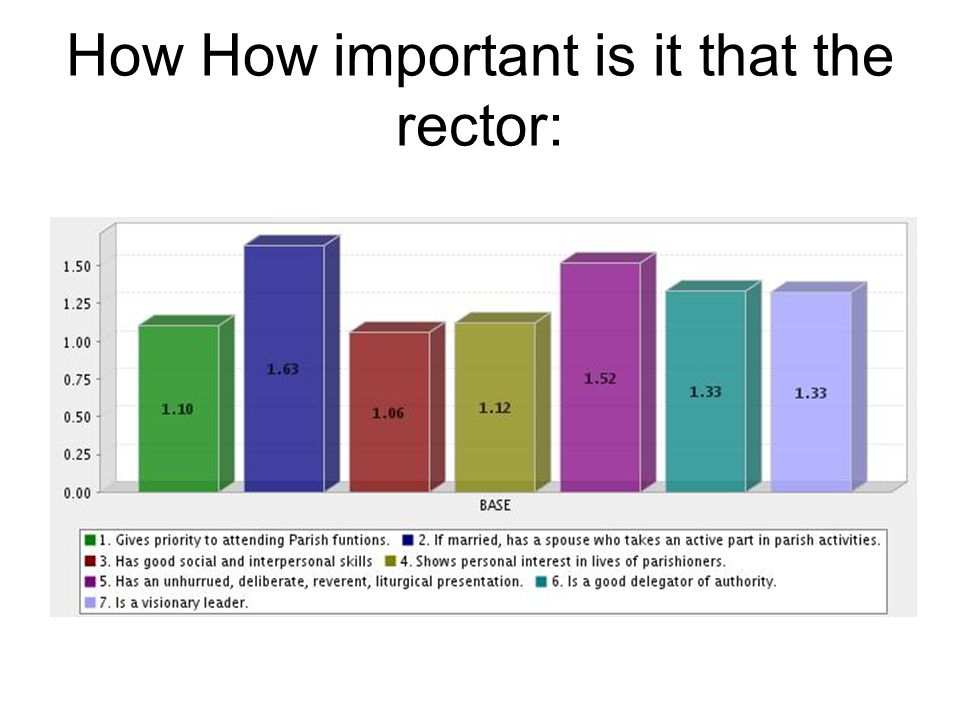 How How important is it that the rector: