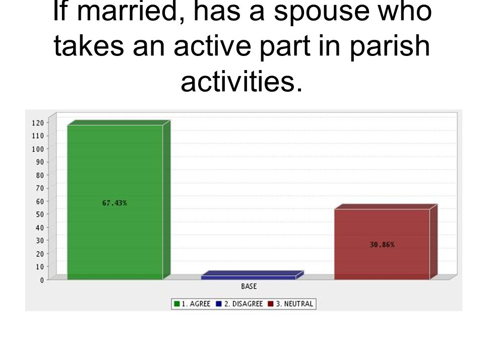 If married, has a spouse who takes an active part in parish activities.