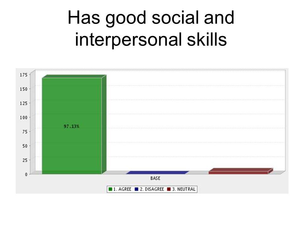Has good social and interpersonal skills