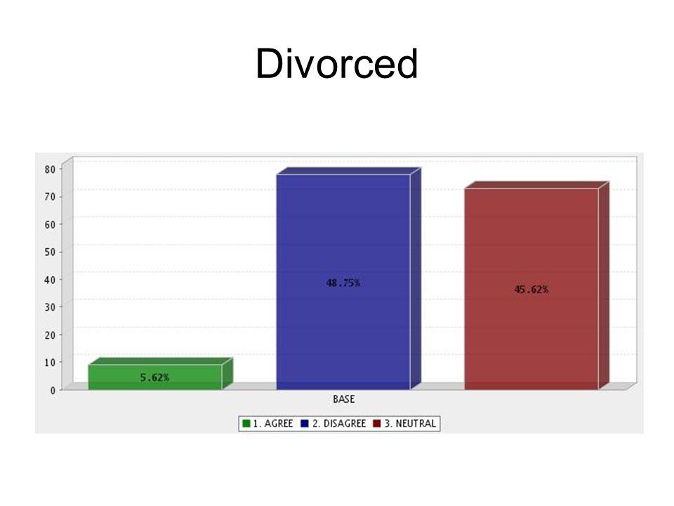Divorced
