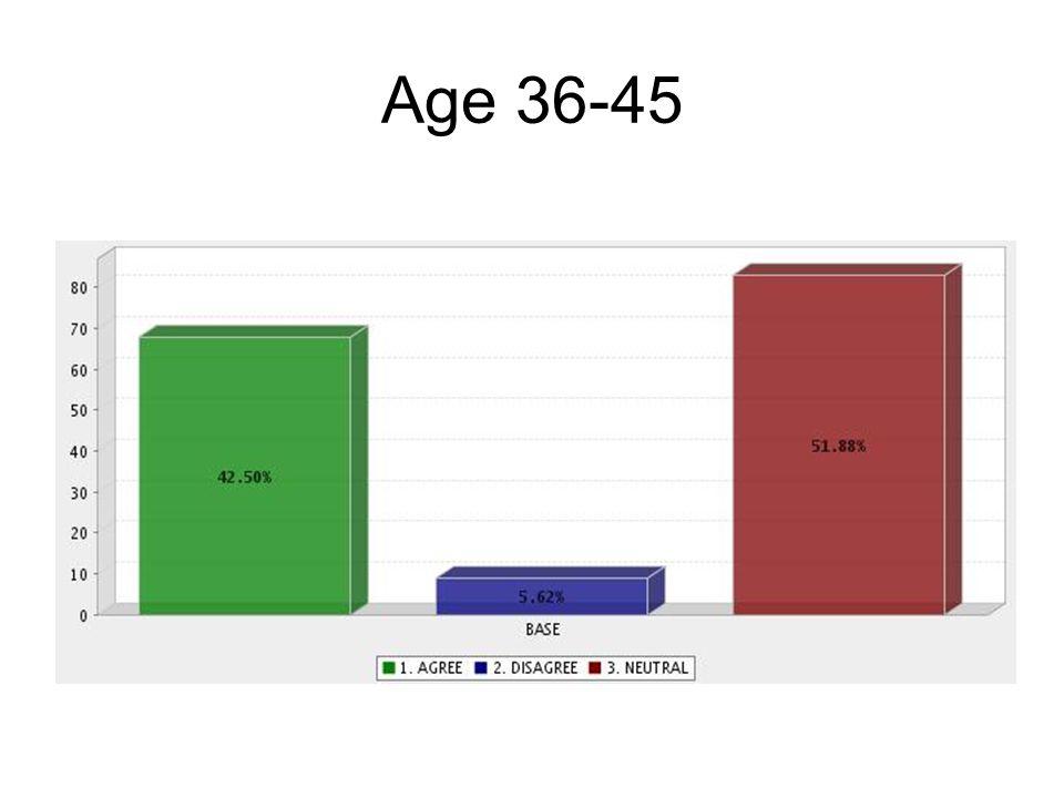 Age 36-45