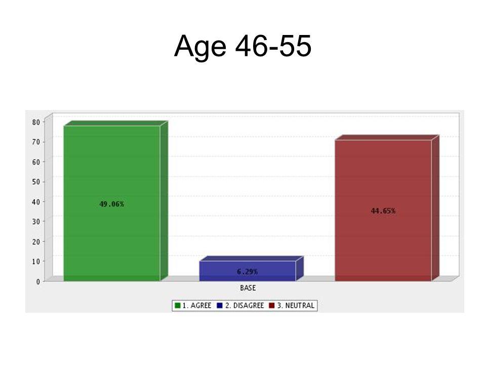 Age 46-55