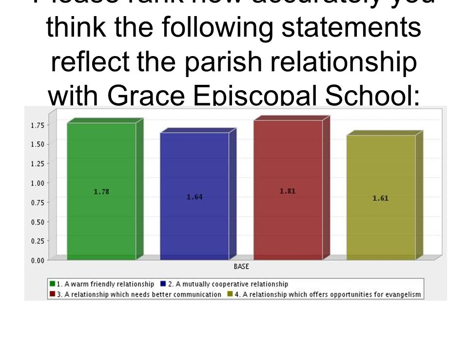 Please rank how accurately you think the following statements reflect the parish relationship with Grace Episcopal School: