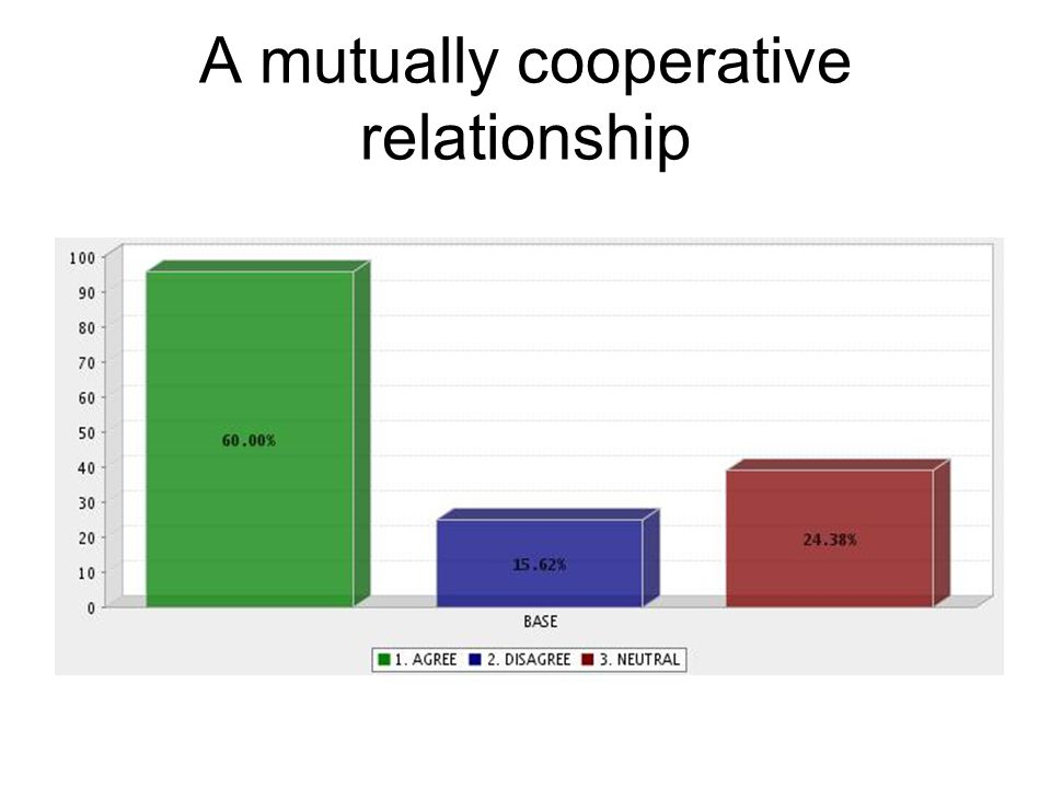 A mutually cooperative relationship