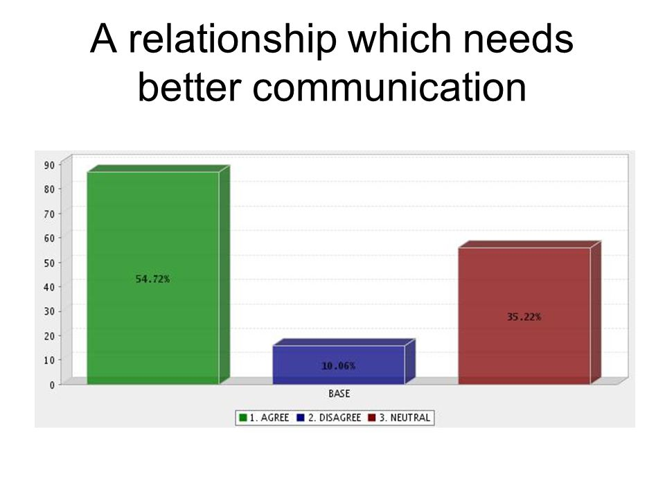 A relationship which needs better communication