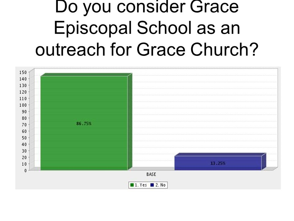 Do you consider Grace Episcopal School as an outreach for Grace Church