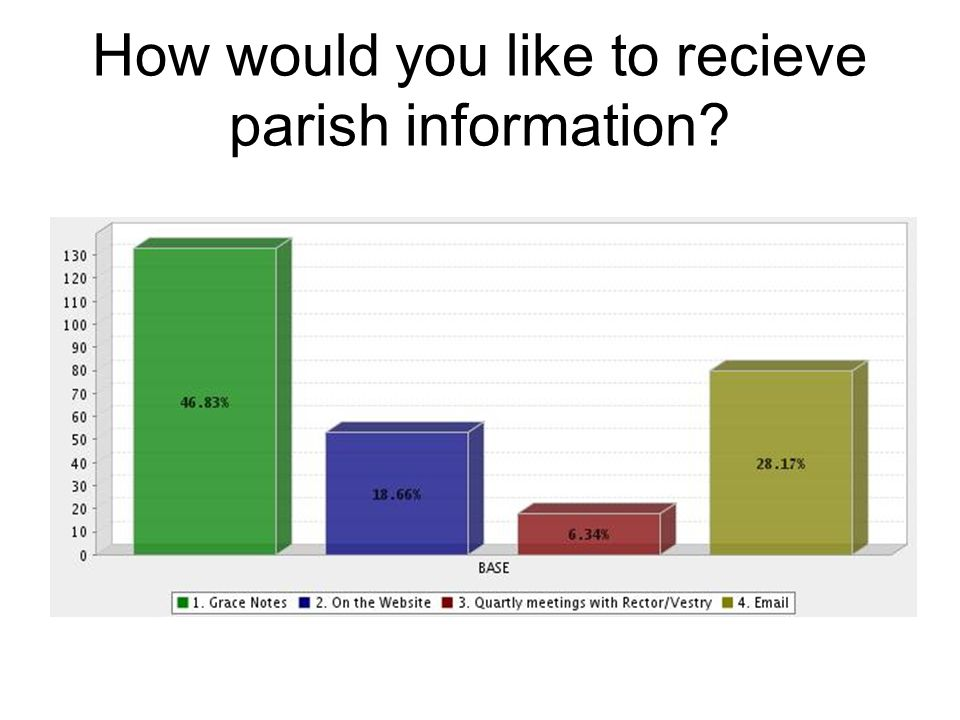 How would you like to recieve parish information