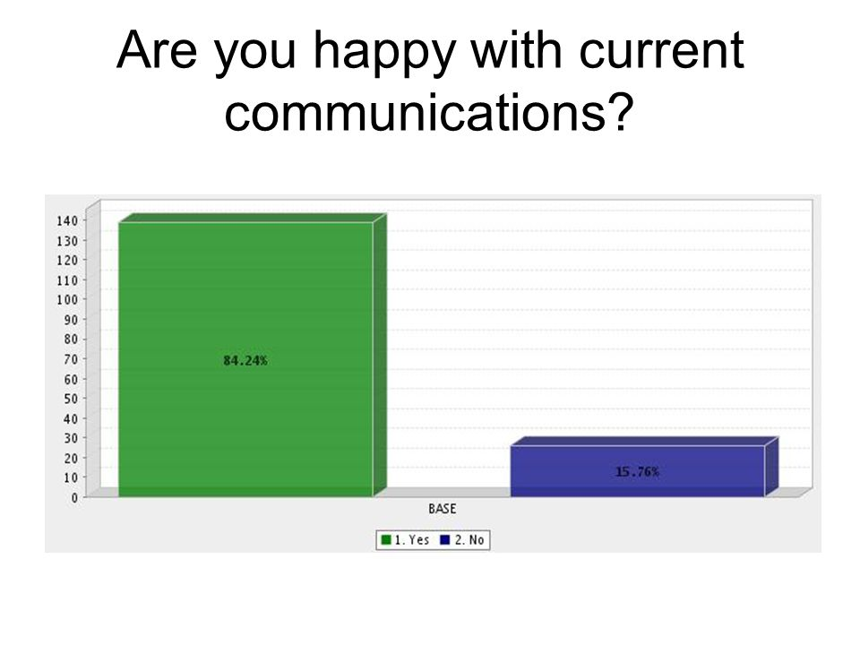 Are you happy with current communications?