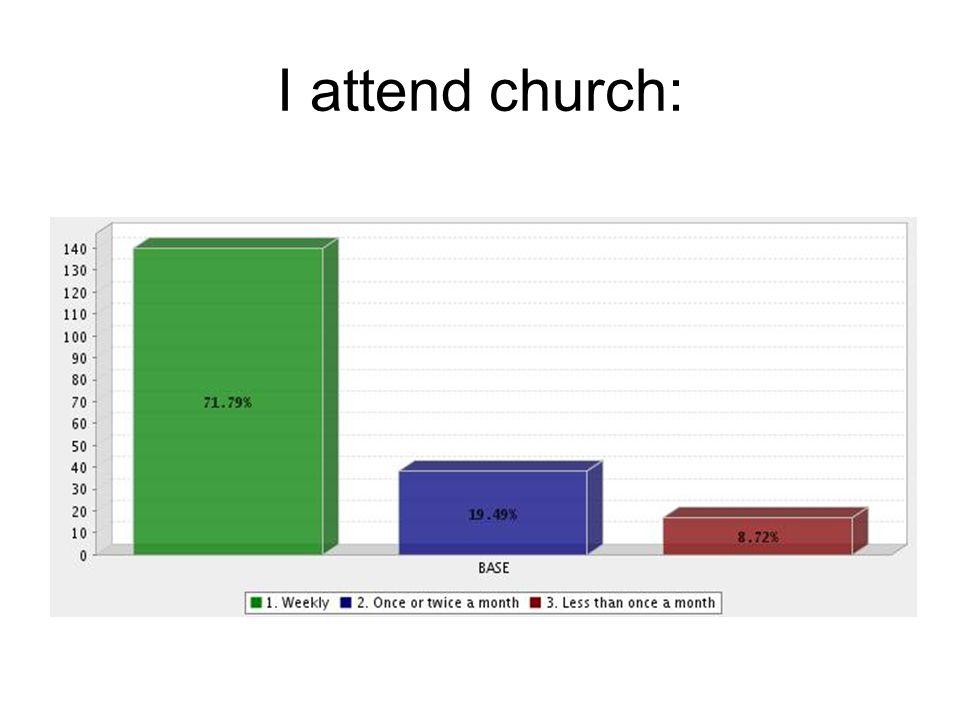I attend church: