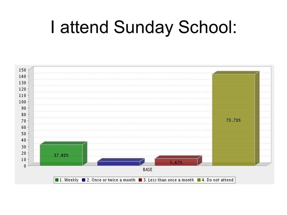 I attend Sunday School: