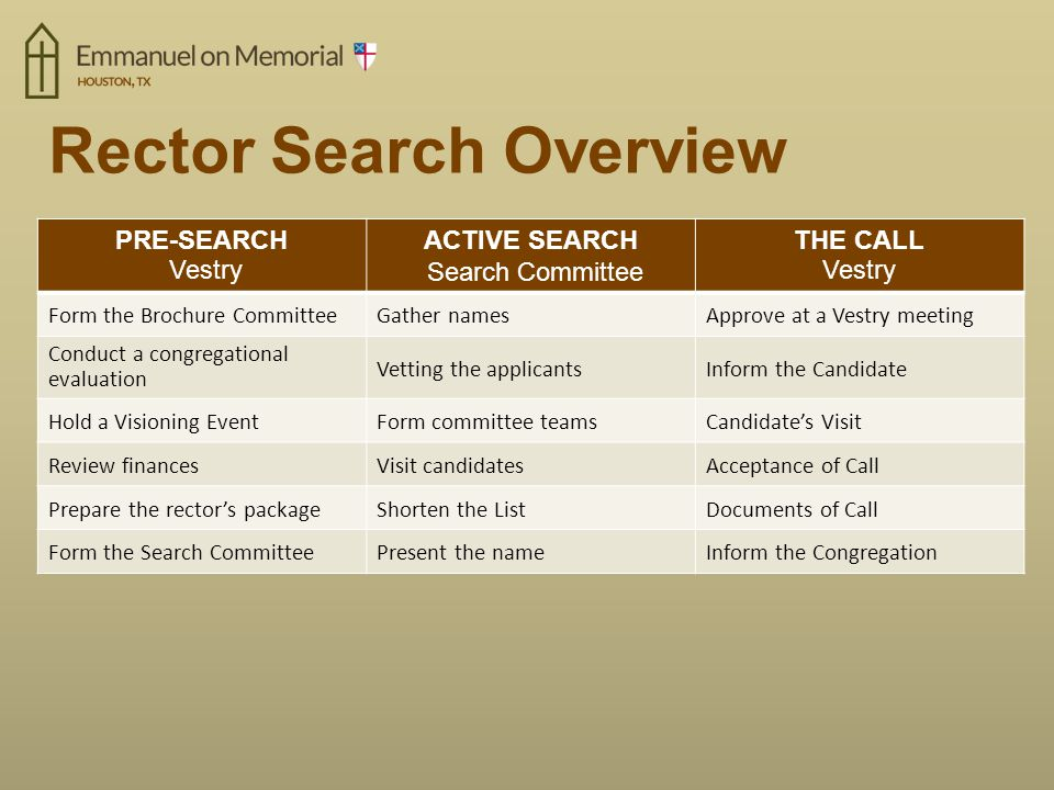Rector Search Overview PRE-SEARCH Vestry ACTIVE SEARCH Search Committee THE CALL Vestry Form the Brochure CommitteeGather namesApprove at a Vestry meeting Conduct a congregational evaluation Vetting the applicantsInform the Candidate Hold a Visioning EventForm committee teamsCandidate's Visit Review financesVisit candidatesAcceptance of Call Prepare the rector's packageShorten the ListDocuments of Call Form the Search CommitteePresent the nameInform the Congregation Sequence of events is important The Search Committee is formed after the rest have been completed.