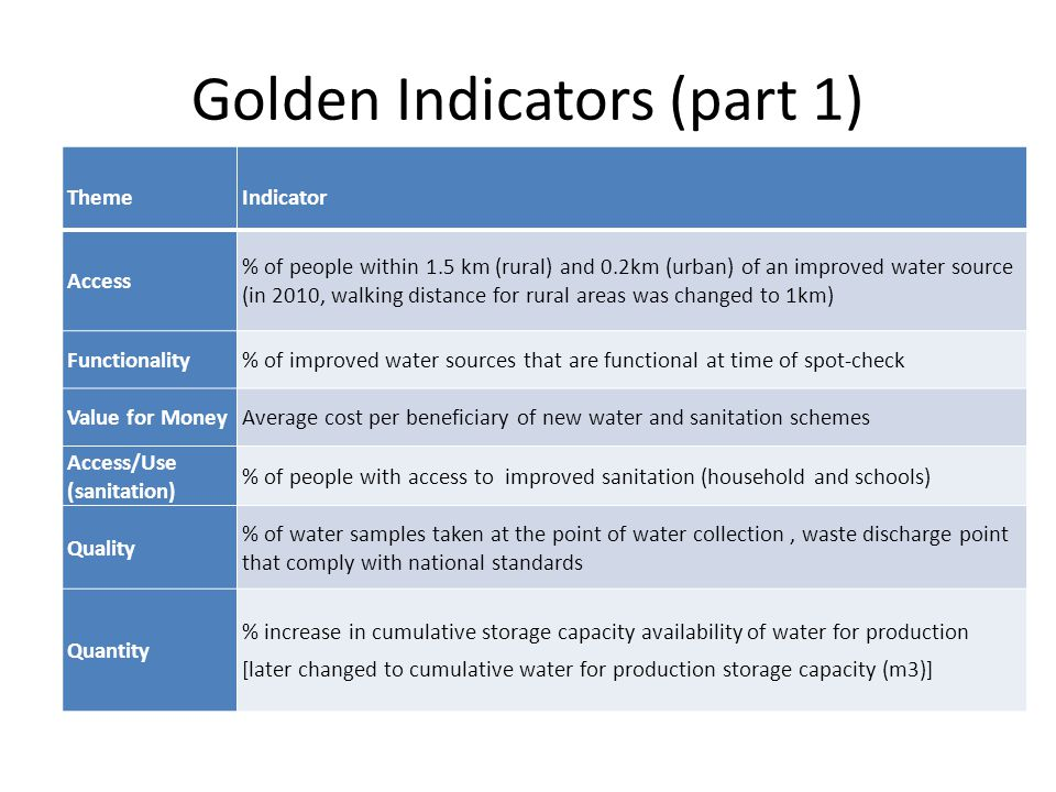 Golden Indicators (part 1) ThemeIndicator Access % of people within 1.5 km (rural) and 0.2km (urban) of an improved water source (in 2010, walking distance for rural areas was changed to 1km) Functionality% of improved water sources that are functional at time of spot-check Value for MoneyAverage cost per beneficiary of new water and sanitation schemes Access/Use (sanitation) % of people with access to improved sanitation (household and schools) Quality % of water samples taken at the point of water collection, waste discharge point that comply with national standards Quantity % increase in cumulative storage capacity availability of water for production [later changed to cumulative water for production storage capacity (m3)]